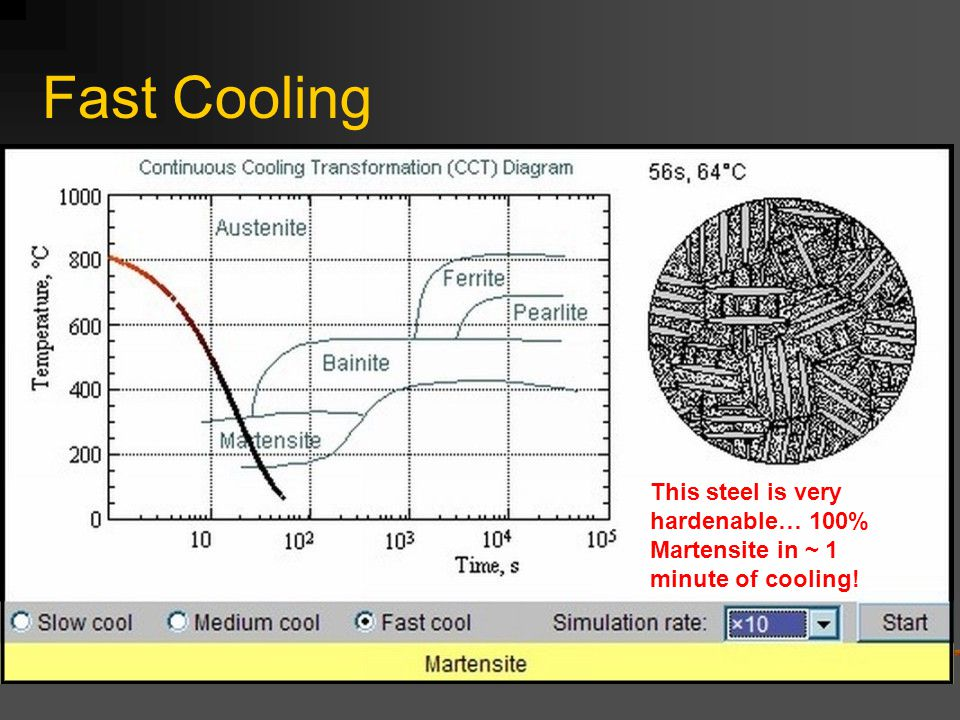 Fast Cooling This steel is very hardenable… 100% Martensite in ~ 1 minute of cooling!