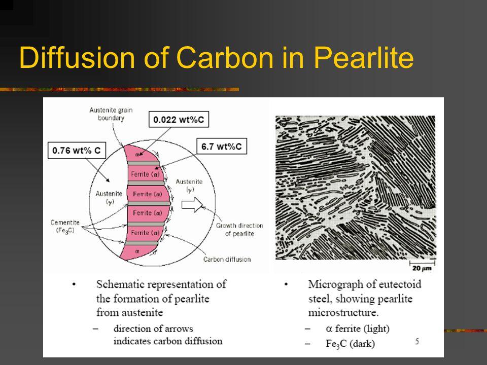 Diffusion of Carbon in Pearlite