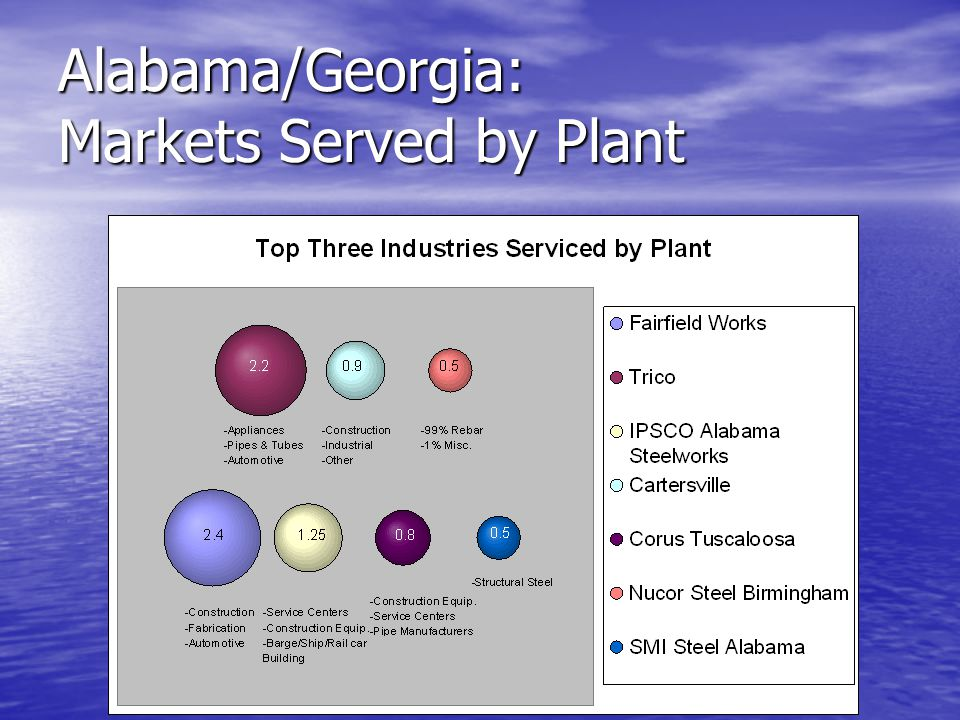Alabama/Georgia: Markets Served by Plant Numbers represent plant capacities.