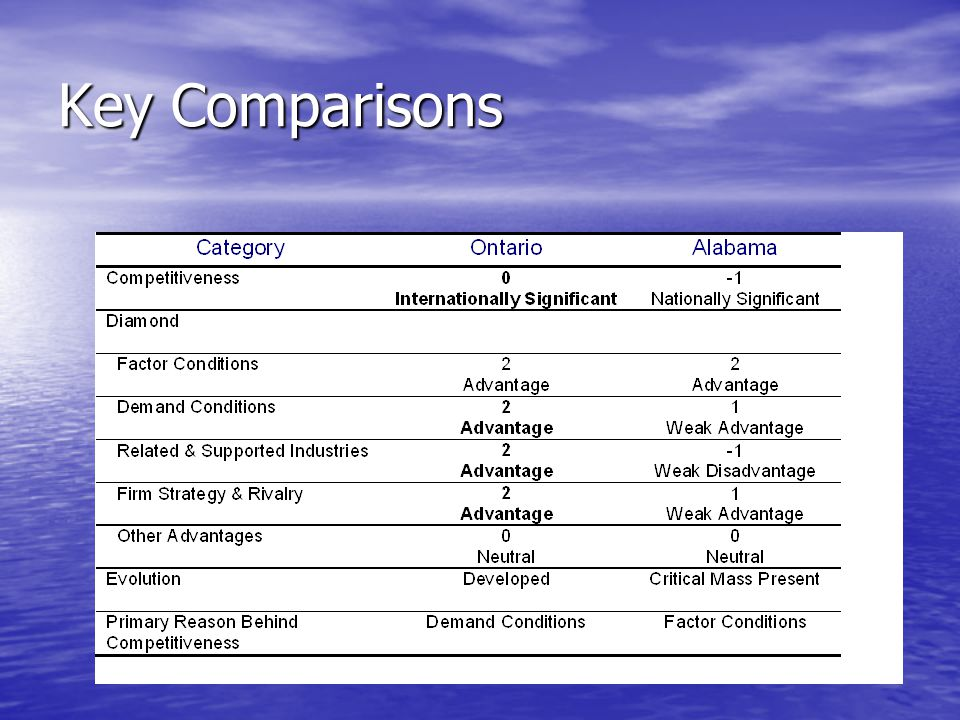 Key Comparisons