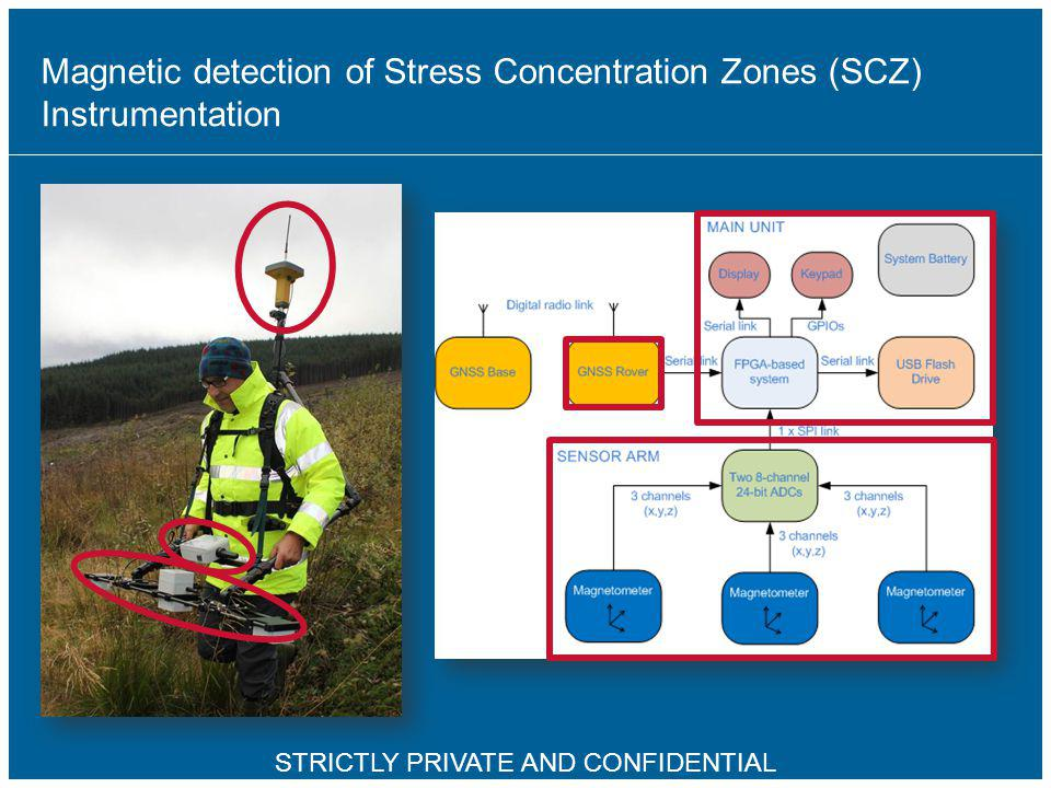 19 STRICTLY PRIVATE AND CONFIDENTIAL Magnetic detection of Stress Concentration Zones (SCZ) Instrumentation