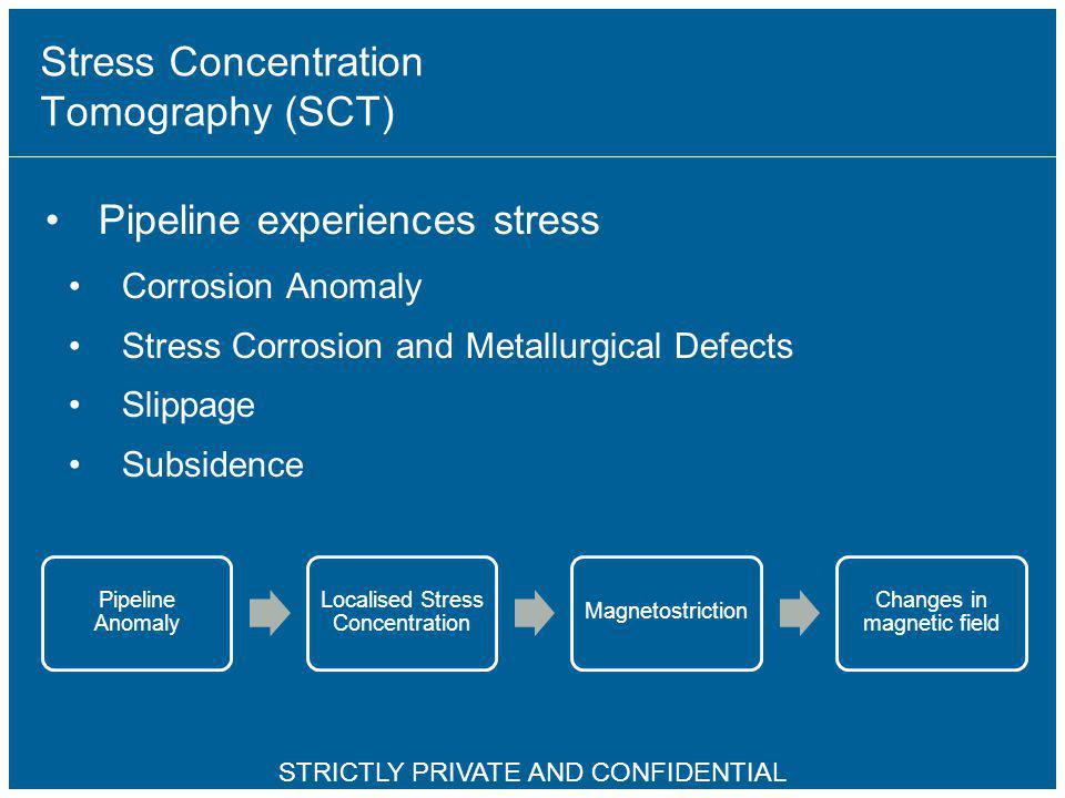 5 Stress Concentration Tomography (SCT) Pipeline experiences stress Corrosion Anomaly Stress Corrosion and Metallurgical Defects Slippage Subsidence P