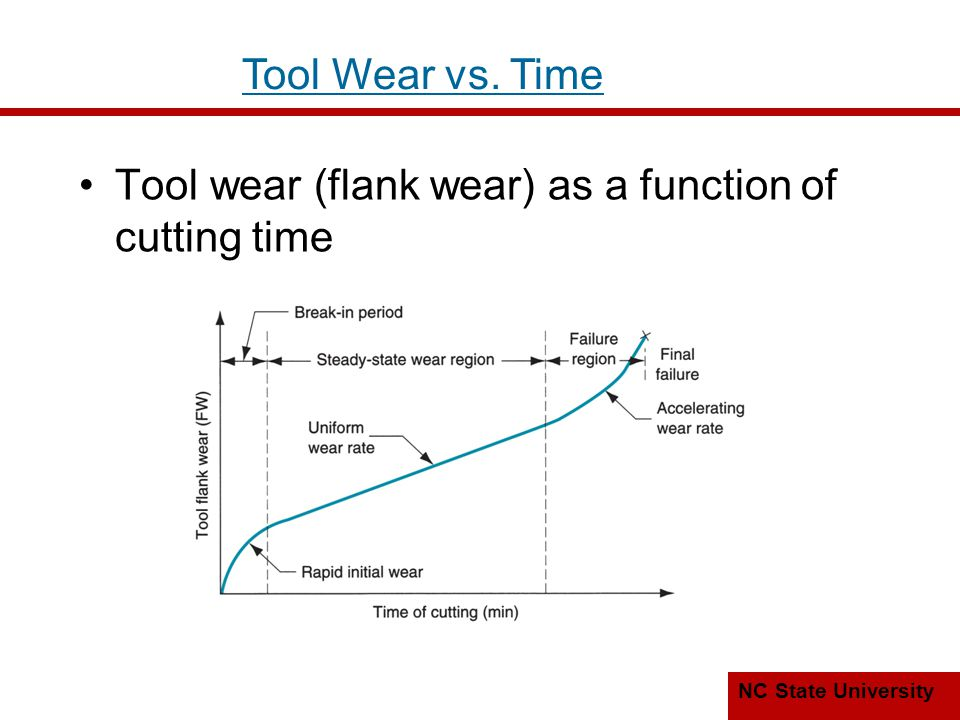 NC State University Taylor Tool Life Equation vT n = C where v = cutting speed; T = tool life; and n and C are parameters that depend on feed, depth of cut, work material, tooling material, and the tool life criterion used Natural log log plot of cutting speed vs.
