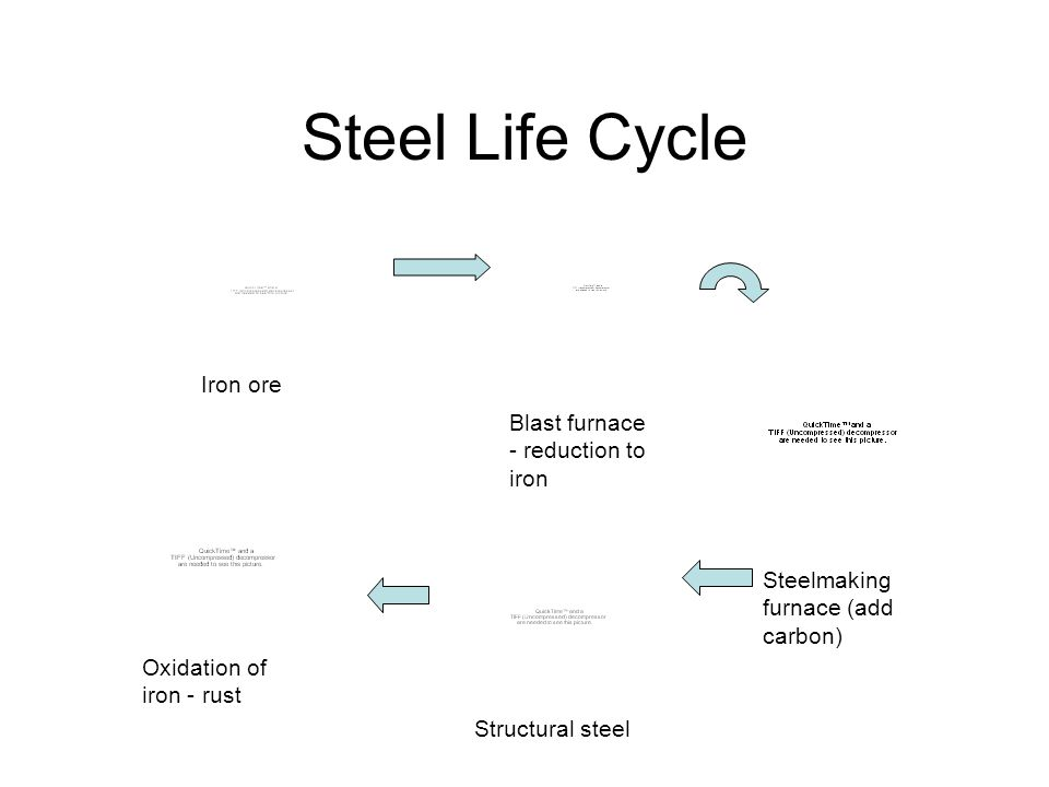 Steel Life Cycle Iron ore Blast furnace - reduction to iron Steelmaking furnace (add carbon) Structural steel Oxidation of iron - rust