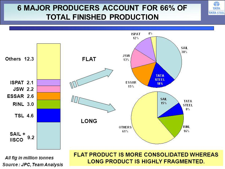 17 LONG FLAT Source : JPC, Team Analysis SAIL + IISCO TSL 4.6 RINL 3.0 ESSAR 2.6 ISPAT 2.1 JSW 2.2 Others MAJOR PRODUCERS ACCOUNT FOR 66% OF TOTAL FINISHED PRODUCTION FLAT PRODUCT IS MORE CONSOLIDATED WHEREAS LONG PRODUCT IS HIGHLY FRAGMENTED.
