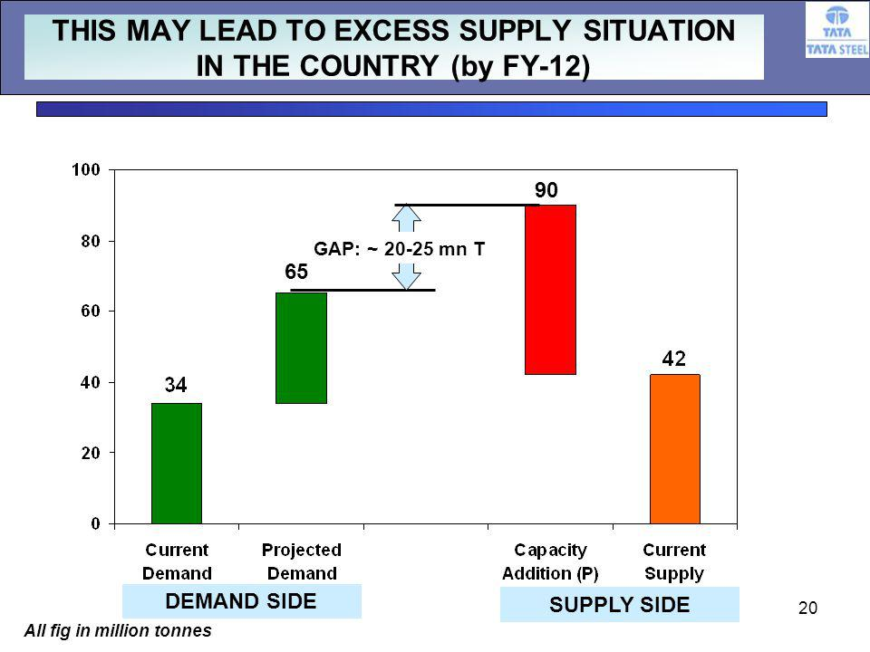 20 THIS MAY LEAD TO EXCESS SUPPLY SITUATION IN THE COUNTRY (by FY-12) GAP: ~ mn T DEMAND SIDE SUPPLY SIDE All fig in million tonnes
