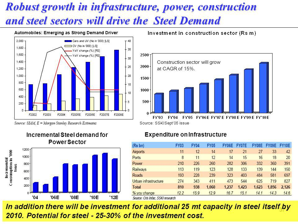 37 Robust growth in infrastructure, power, construction and steel sectors will drive the Steel Demand Expenditure on Infrastructure In addition there will be investment for additional 25 mt capacity in steel itself by 2010.