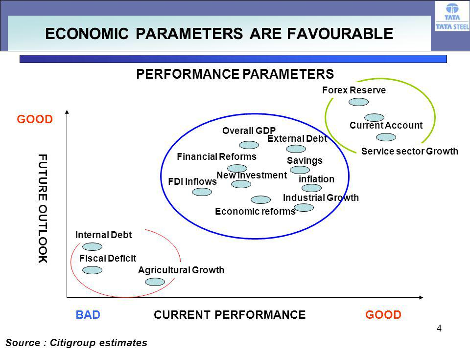 4 FUTURE OUTLOOK CURRENT PERFORMANCEBADGOOD ECONOMIC PARAMETERS ARE FAVOURABLE PERFORMANCE PARAMETERS Fiscal Deficit FDI Inflows Economic reforms inflation New Investment Financial Reforms Overall GDP External Debt Current Account Savings Industrial Growth Source : Citigroup estimates Forex Reserve Agricultural Growth Internal Debt Service sector Growth
