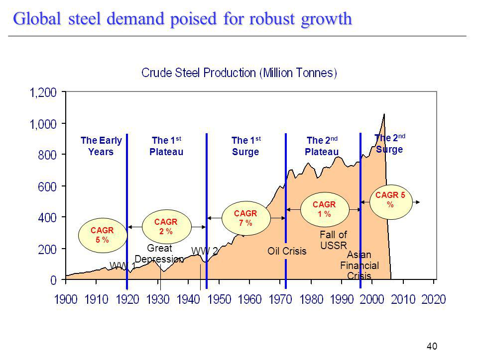 40 Global steel demand poised for robust growth Great Depression WW 2Oil Crisis Fall of USSR CAGR 7 % CAGR 1 % The Early Years The 1 st Surge The 2 nd Plateau The 2 nd Surge Asian Financial Crisis The 1 st Plateau CAGR 2 % CAGR 5 % WW 1 CAGR 5 %
