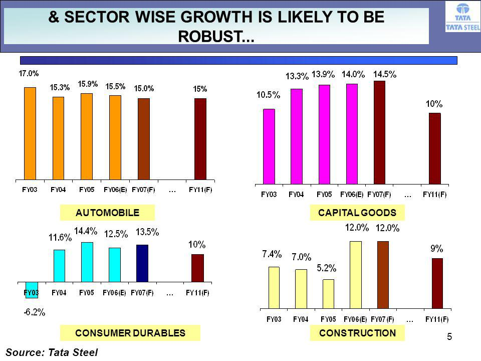 5 Source: Tata Steel AUTOMOBILECAPITAL GOODS CONSUMER DURABLESCONSTRUCTION & SECTOR WISE GROWTH IS LIKELY TO BE ROBUST...
