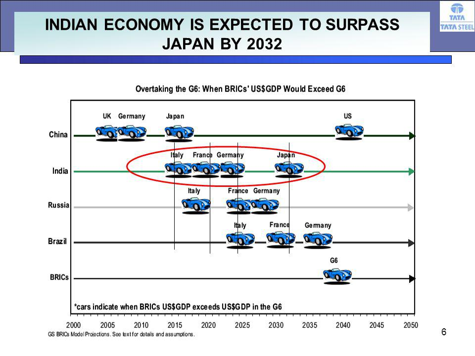 6 INDIAN ECONOMY IS EXPECTED TO SURPASS JAPAN BY 2032