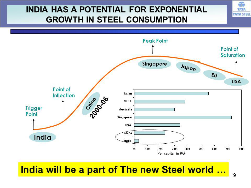 9 Point of Inflection Point of Saturation India China Trigger Point Singapore Japan EU USA Peak Point India will be a part of The new Steel world … INDIA HAS A POTENTIAL FOR EXPONENTIAL GROWTH IN STEEL CONSUMPTION Per capita in KG