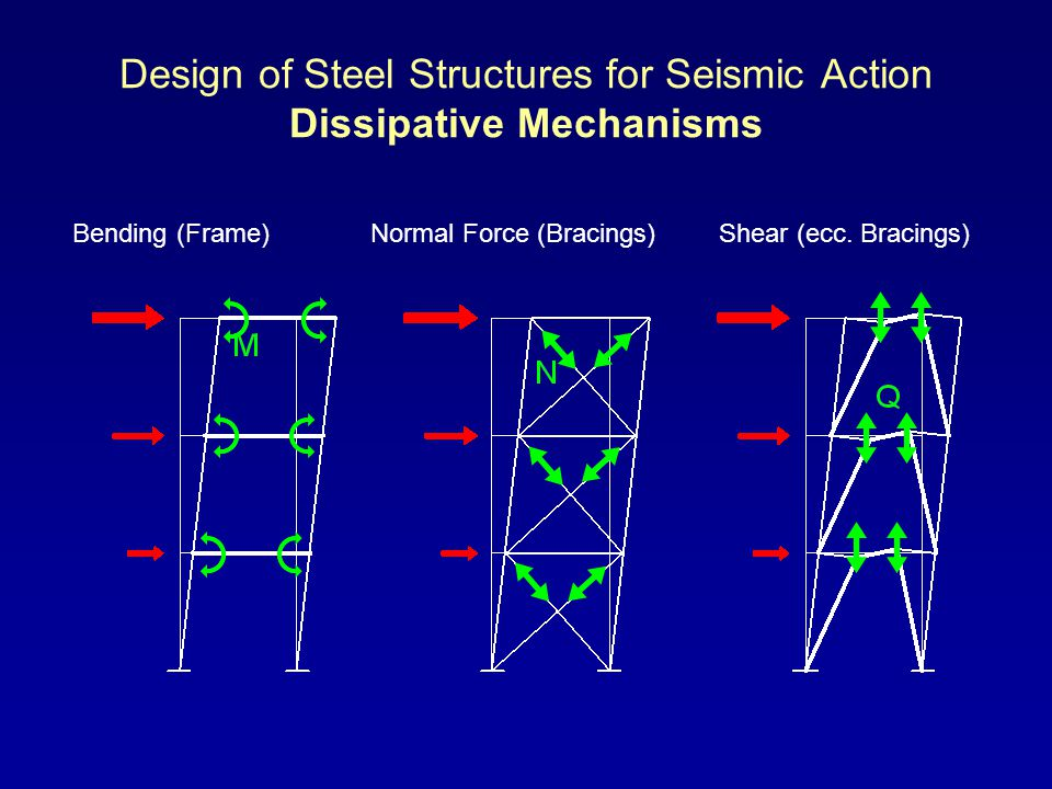 Design of Steel Structures for Seismic Action Dissipative Mechanisms Bending (Frame)Normal Force (Bracings)Shear (ecc.