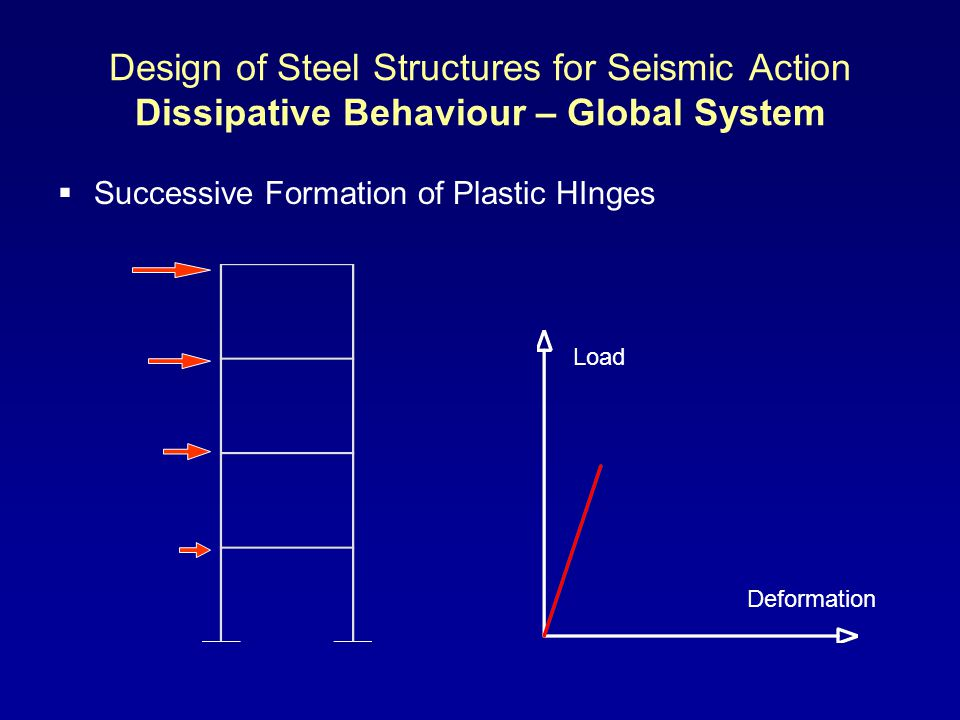 Design of Steel Structures for Seismic Action Dissipative Behaviour – Global System Successive Formation of Plastic HInges Load Deformation