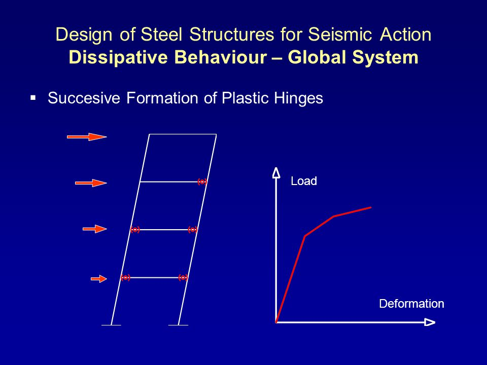 Design of Steel Structures for Seismic Action Dissipative Behaviour – Global System Succesive Formation of Plastic Hinges Deformation Load