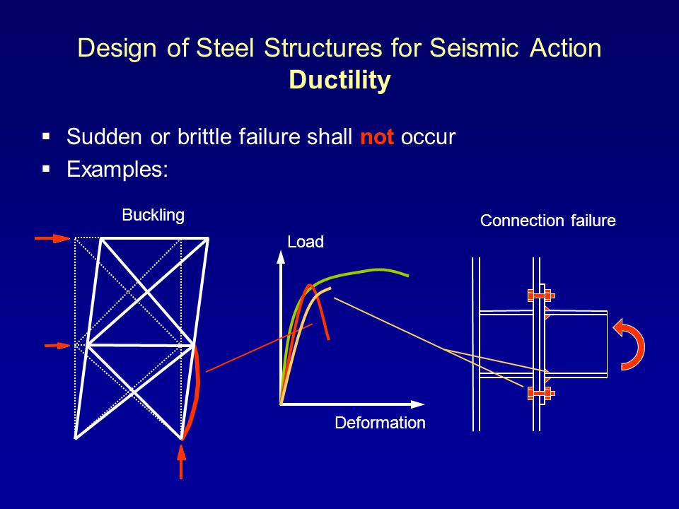 Design of Steel Structures for Seismic Action Ductility Sudden or brittle failure shall not occur Examples: Buckling Connection failure Load Deformati