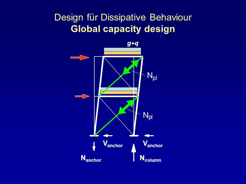 Design für Dissipative Behaviour Global capacity design g+q N column N anchor V anchor