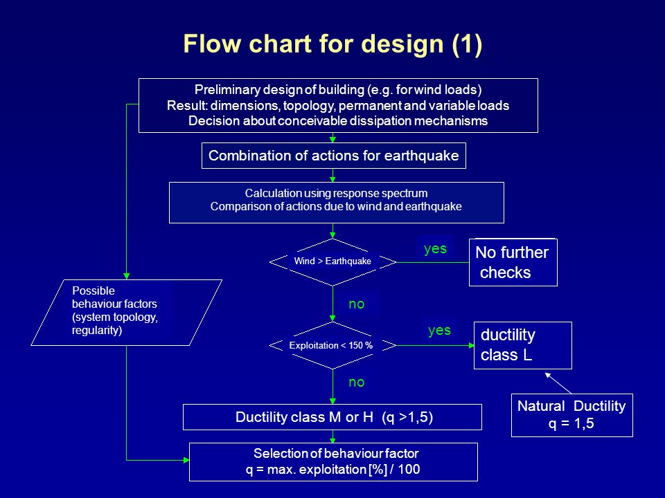 Flow chart for design (1) Natural Ductility q = 1,5 Preliminary design of building (e.g. for wind loads) Result: dimensions, topology, permanent and v
