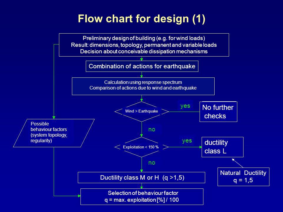 Flow chart for design (1) Natural Ductility q = 1,5 Preliminary design of building (e.g.