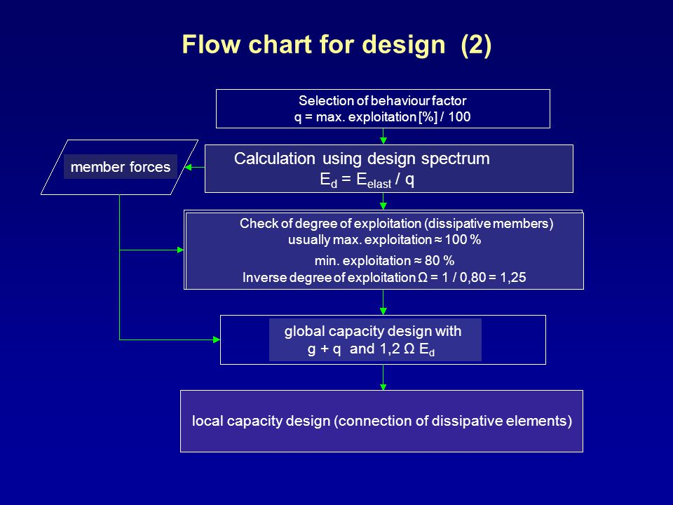 Flow chart for design (2) Selection of behaviour factor q = max. exploitation [%] / 100 Calculation using design spectrum E d = E elast / q Check of d
