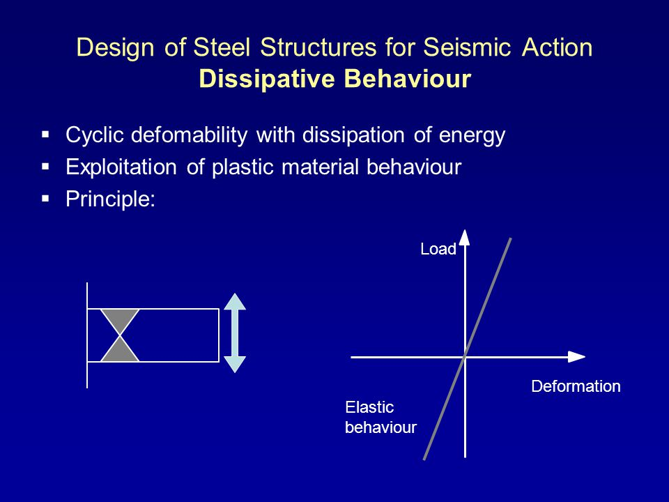 Design of Steel Structures for Seismic Action Dissipative Behaviour Cyclic defomability with dissipation of energy Exploitation of plastic material behaviour Principle: Elastic behaviour Load Deformation