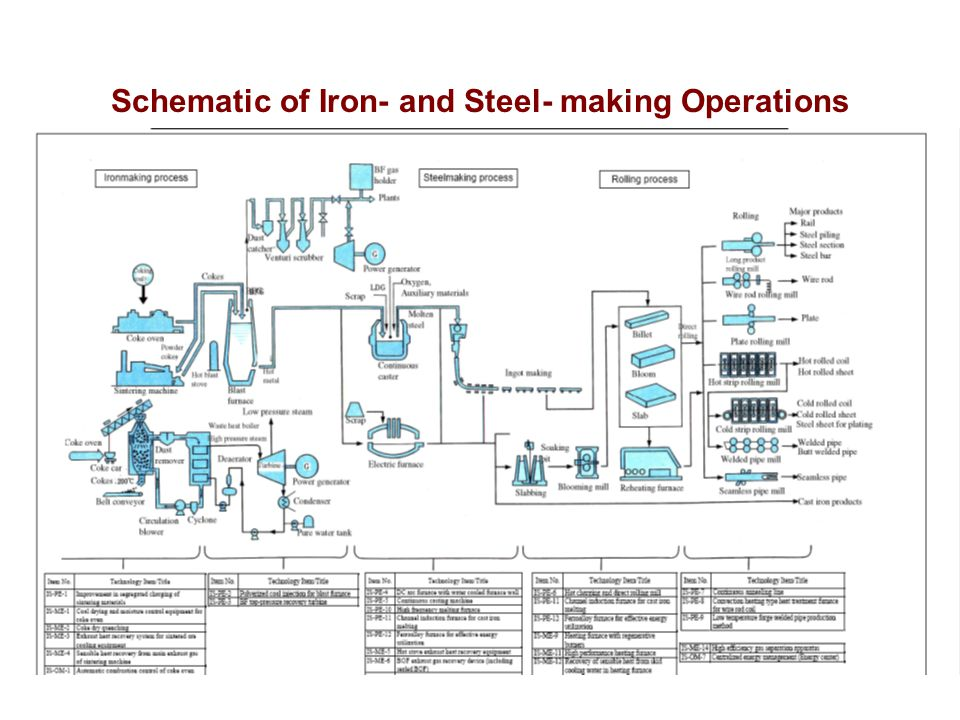 Schematic of Iron- and Steel- making Operations