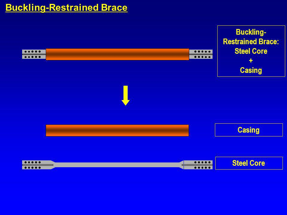 Buckling-Restrained Brace Buckling- Restrained Brace: Steel Core + Casing A A Section A-A Steel Core Debonding material Casing Steel jacket Mortar