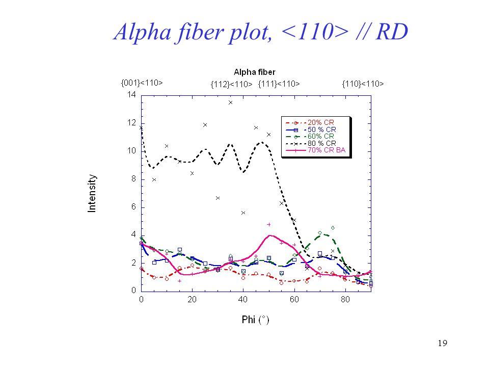 18 Crystallite Orientation Distribution in Polar Space RD TD -fiber