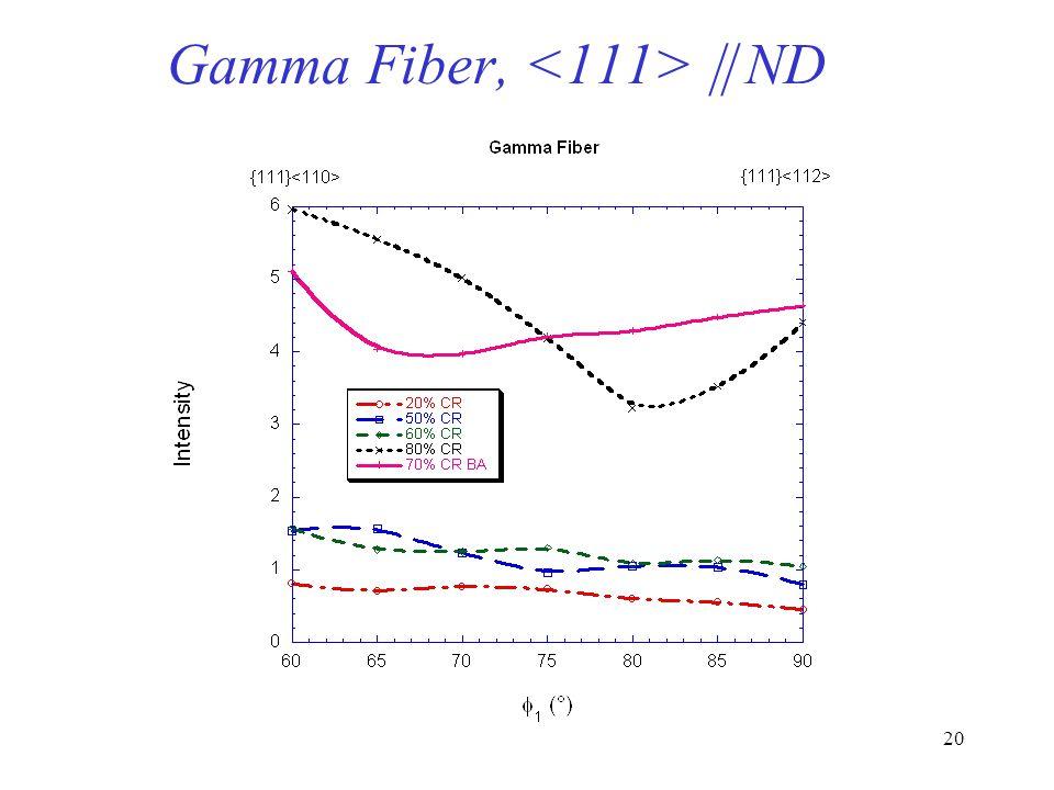 19 Alpha fiber plot, // RD