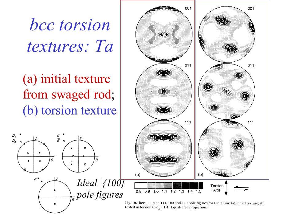 30 bcc torsion textures: Fe Ideal |{100} pole figures