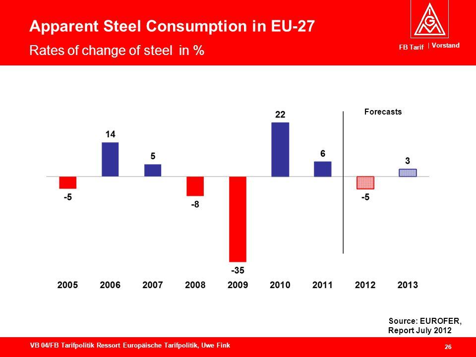 Vorstand FB Tarif 26 VB 04/FB Tarifpolitik Ressort Europäische Tarifpolitik, Uwe Fink Apparent Steel Consumption in EU-27 Rates of change of steel in % Forecasts Source: EUROFER, Report July 2012