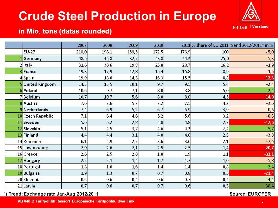 Vorstand FB Tarif 7 VB 04/FB Tarifpolitik Ressort Europäische Tarifpolitik, Uwe Fink Crude Steel Production in Europe in Mio.