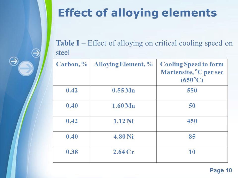 Powerpoint Templates Page 10 Effect of alloying elements Table I – Effect of alloying on critical cooling speed on steel Carbon, %Alloying Element, %C