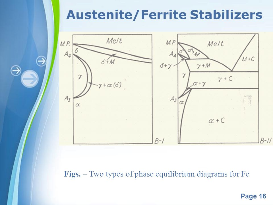 Powerpoint Templates Page 16 Austenite/Ferrite Stabilizers Figs. – Two types of phase equilibrium diagrams for Fe