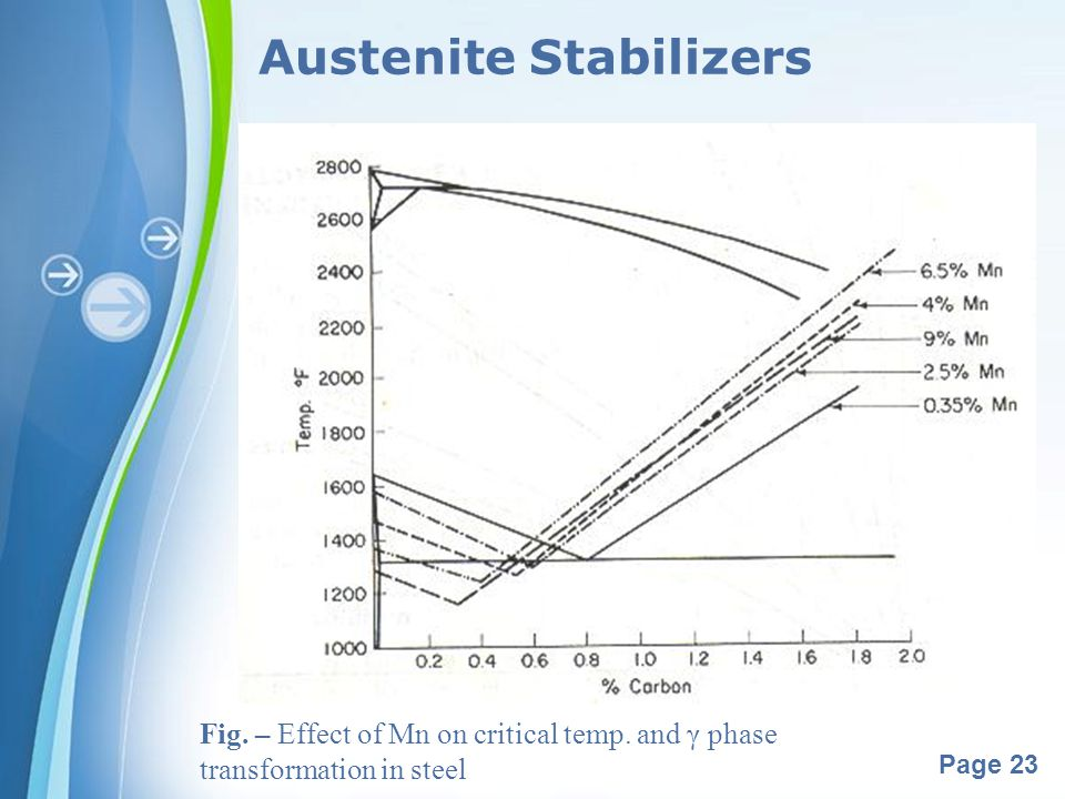 Powerpoint Templates Page 23 Austenite Stabilizers Fig. – Effect of Mn on critical temp. and γ phase transformation in steel