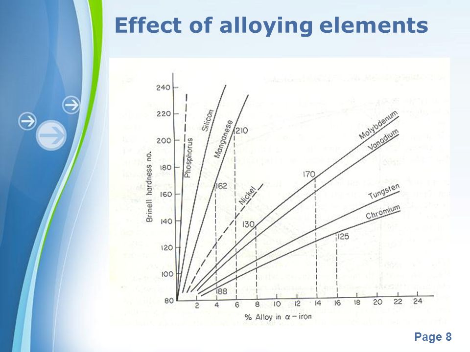 Powerpoint Templates Page 8 Effect of alloying elements