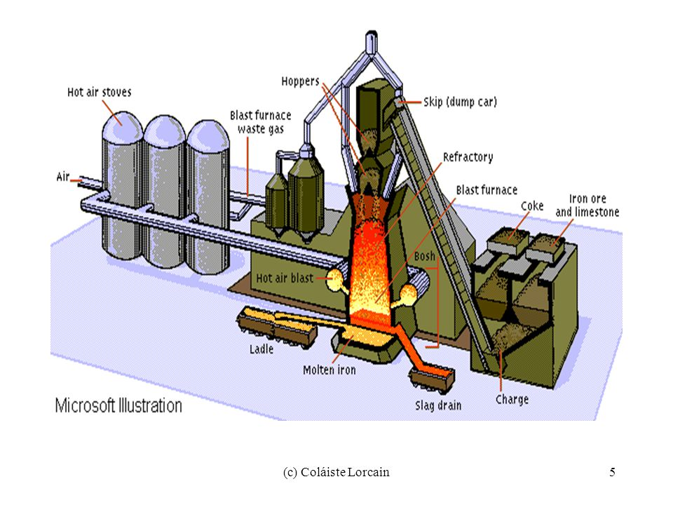 (c) Coláiste Lorcain16 Electric-Furnace Steel In some furnaces, electricity instead of fire supplies the heat for the melting and refining of steel.