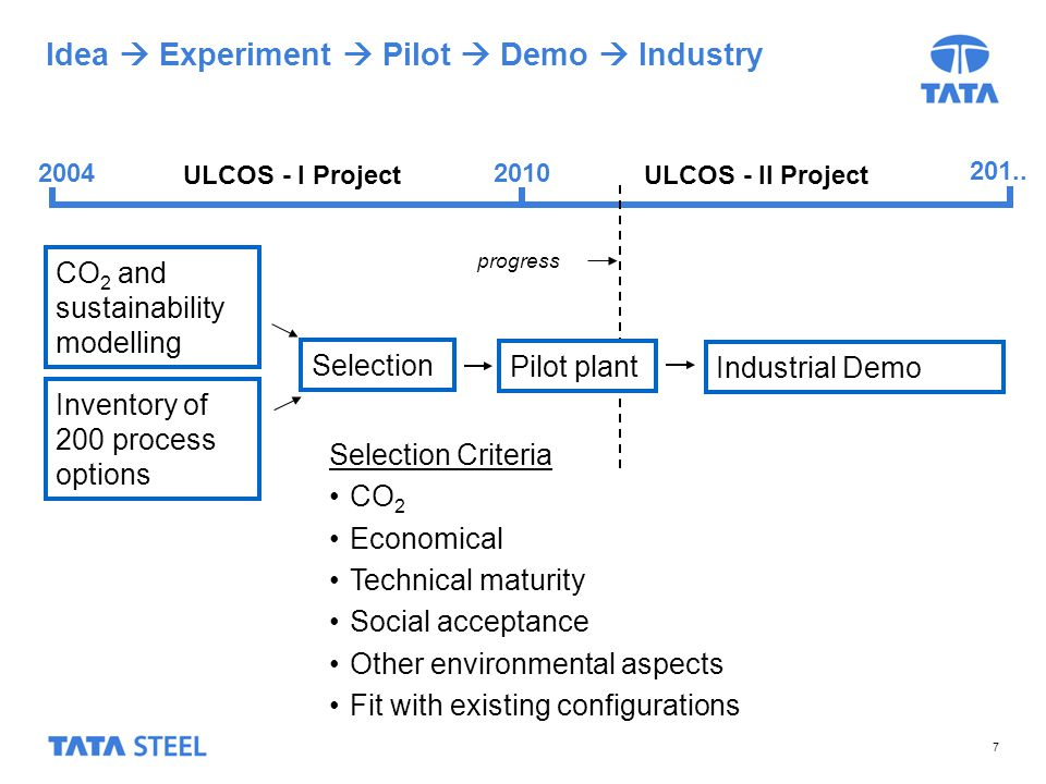 7 Idea Experiment Pilot Demo Industry CO 2 and sustainability modelling Selection Industrial Demo ULCOS - I Project 2010 201..