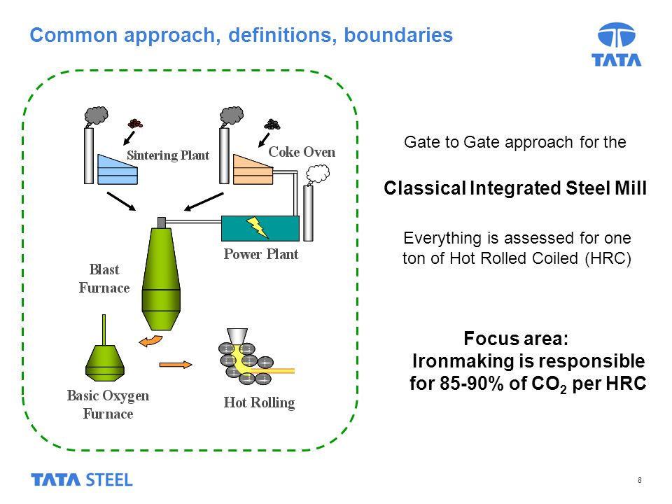 8 Common approach, definitions, boundaries Everything is assessed for one ton of Hot Rolled Coiled (HRC) Classical Integrated Steel Mill Gate to Gate approach for the Focus area: Ironmaking is responsible for 85-90% of CO 2 per HRC