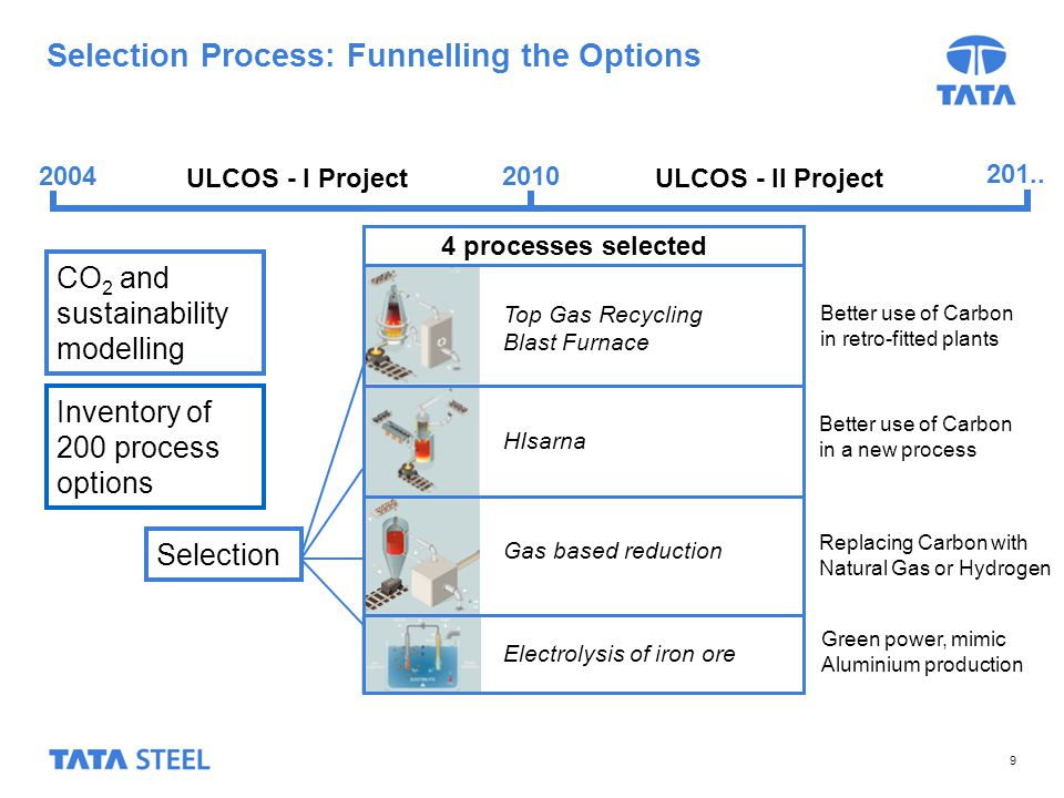 9 Selection Process: Funnelling the Options CO 2 and sustainability modelling Selection ULCOS - I Project 2010 201..