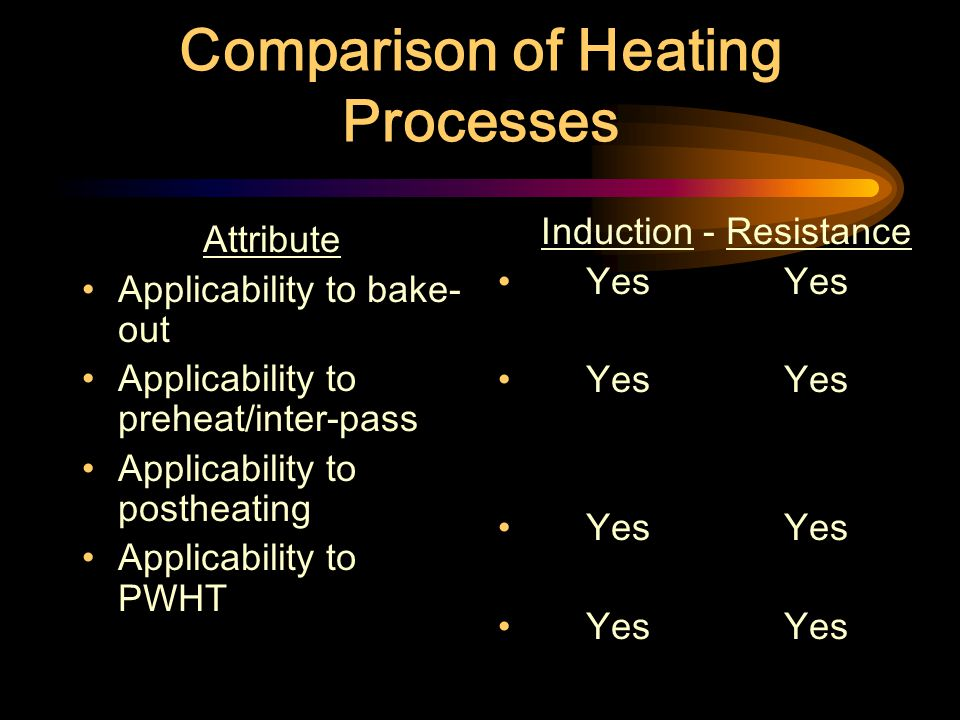 Reasons for Localized Heat Treating Bake Out Preheating and Inter-pass Temperatures Post Heating Post-weld Heat Treatment