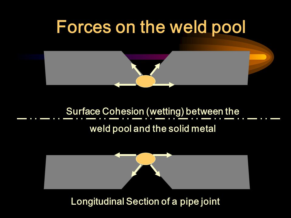 Forces on the weld pool Longitudinal Section of a pipe joint Gravity