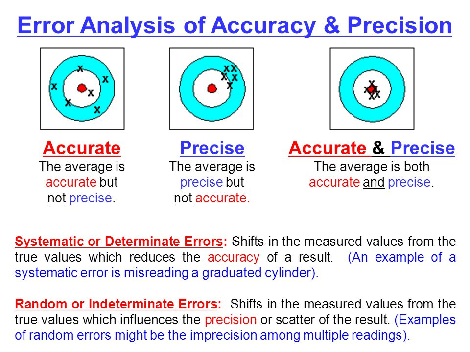 Accurate The average is accurate but not precise. Precise The average is precise but not accurate. Accurate & Precise The average is both accurate and