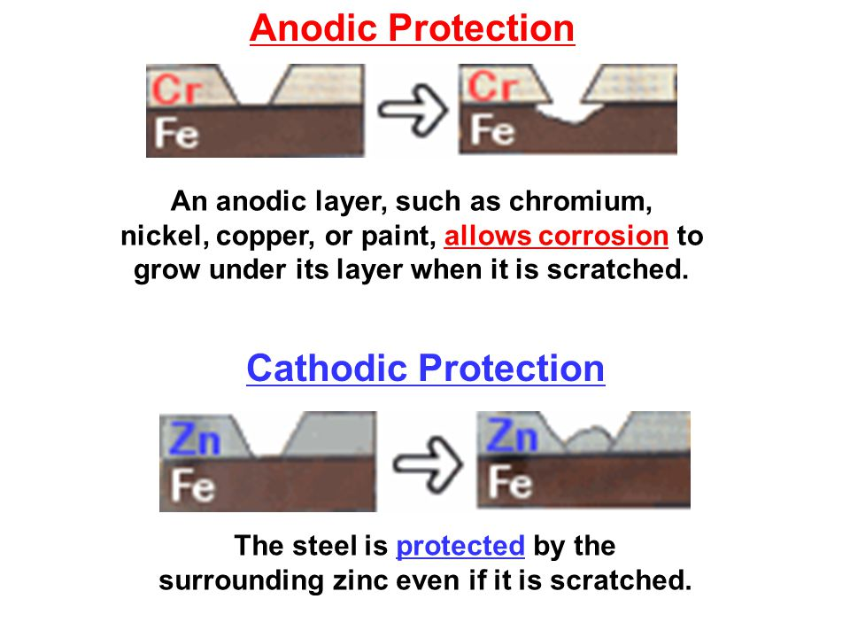 The steel is protected by the surrounding zinc even if it is scratched. Cathodic Protection An anodic layer, such as chromium, nickel, copper, or pain