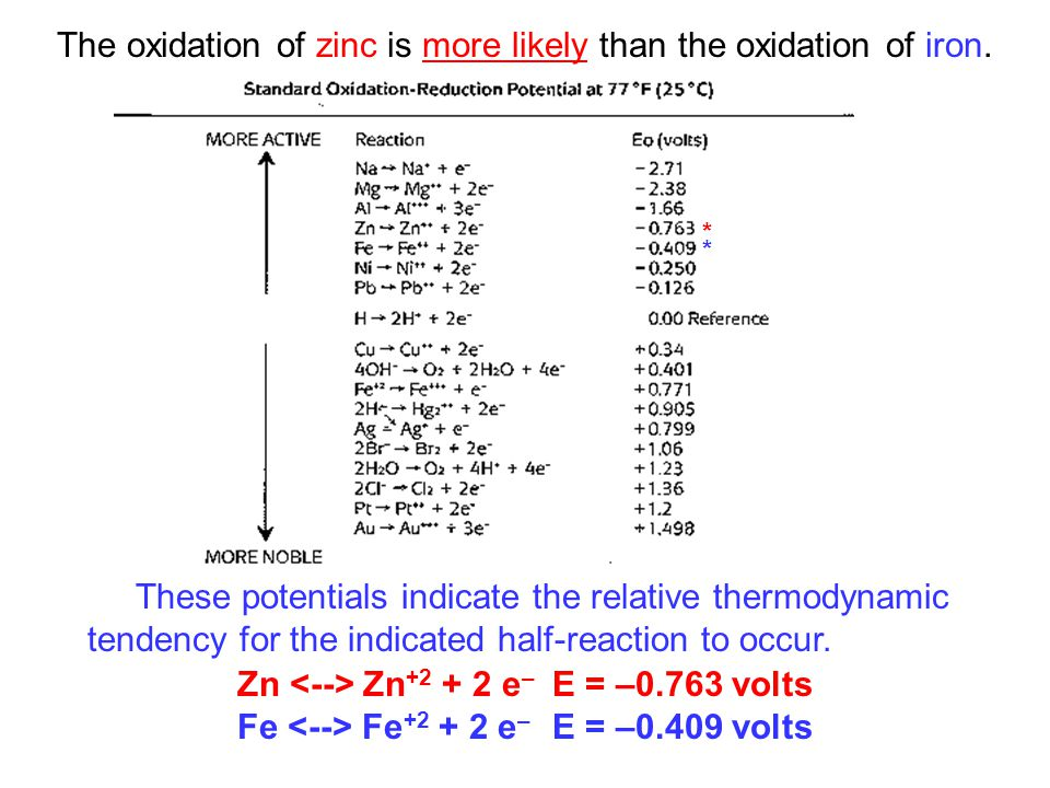 These potentials indicate the relative thermodynamic tendency for the indicated half-reaction to occur.