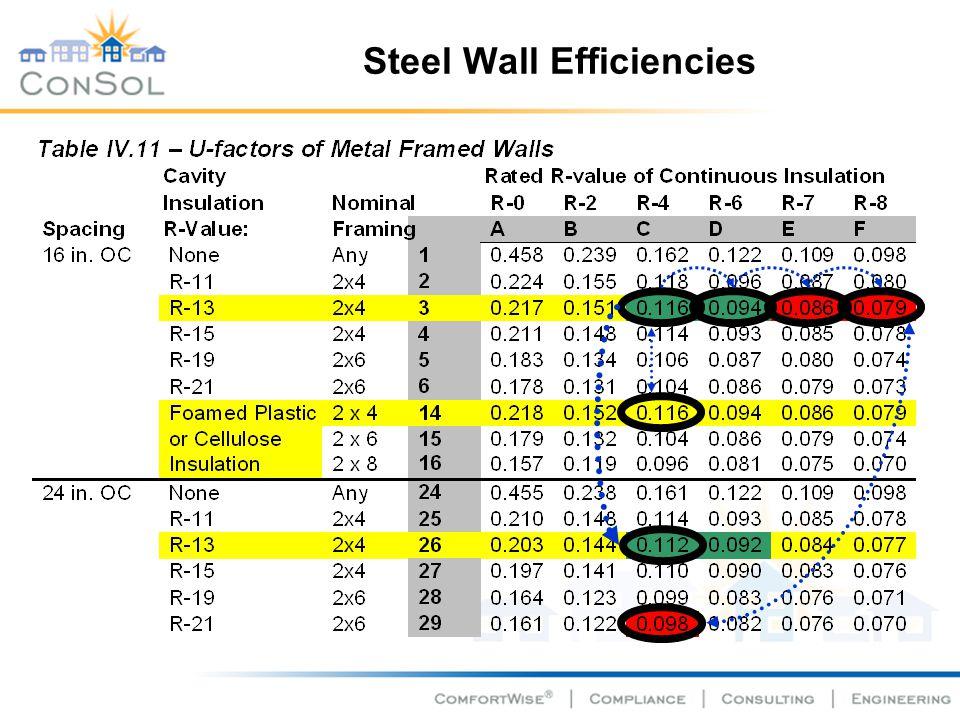 Steel Wall Efficiencies