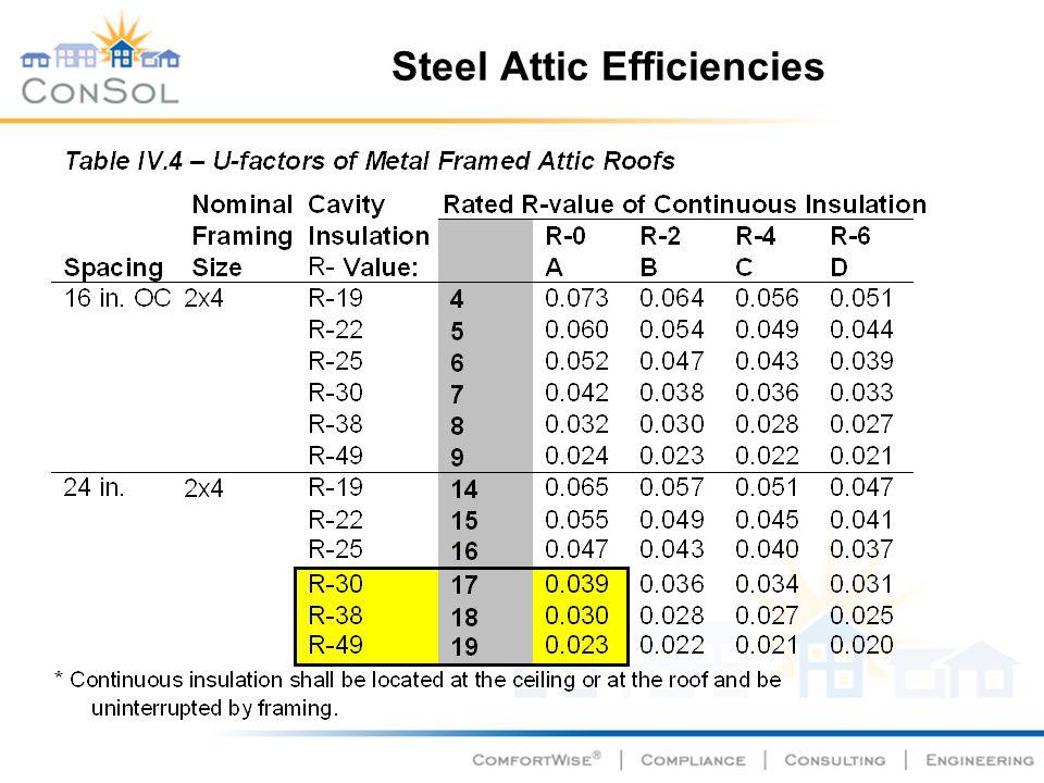 Steel Attic Efficiencies