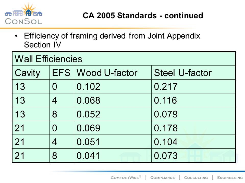 CA 2005 Standards - continued Efficiency of framing derived from Joint Appendix Section IV Wall Efficiencies CavityEFSWood U-factorSteel U-factor 1300