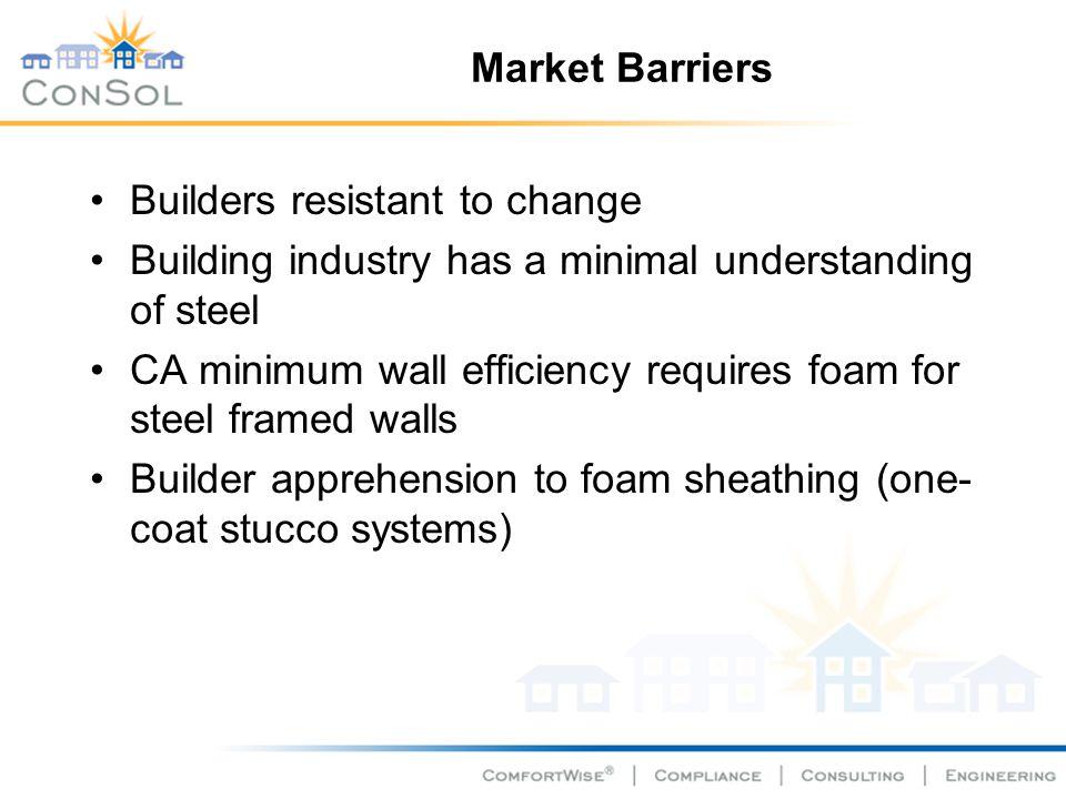 Market Barriers Builders resistant to change Building industry has a minimal understanding of steel CA minimum wall efficiency requires foam for steel framed walls Builder apprehension to foam sheathing (one- coat stucco systems)