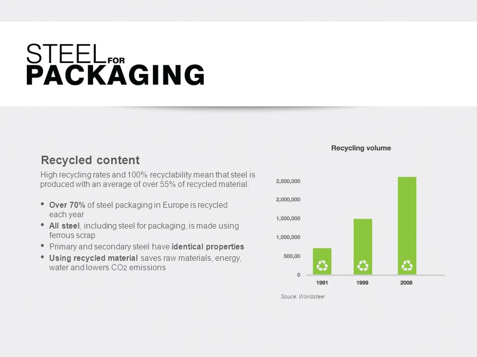 Recycled content Over 70% of steel packaging in Europe is recycled each year All steel, including steel for packaging, is made using ferrous scrap Primary and secondary steel have identical properties Using recycled material saves raw materials, energy, water and lowers CO 2 emissions Souce: Worldsteel High recycling rates and 100% recyclability mean that steel is produced with an average of over 55% of recycled material.